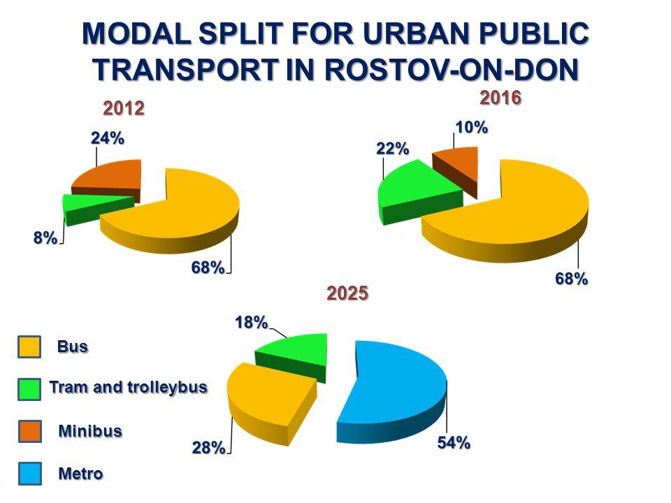 MODAL SPLIT FOR URBAN PUBLIC TRANSPORT IN ROSTOV-ON-DON Bus Tram and trolleybus Minibus Metro 2012 2016 2025