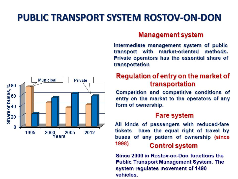 OUR STEPS OF SUSTAINABLE DEVELOPMENT IN PRACTISE Development of the Intelligent Transport System to deliver significant benefits for the operational efficiency and reliability of transport; improved management of the infrastructure; relevant and timely information for users; enhanced safety features and reduced environmental impact Development of the Intelligent Transport System to deliver significant benefits for the operational efficiency and reliability of transport; improved management of the infrastructure; relevant and timely information for users; enhanced safety features and reduced environmental impact Step 3: Innovative technologies to make urban transport system more robust and service-oriented for all user needs