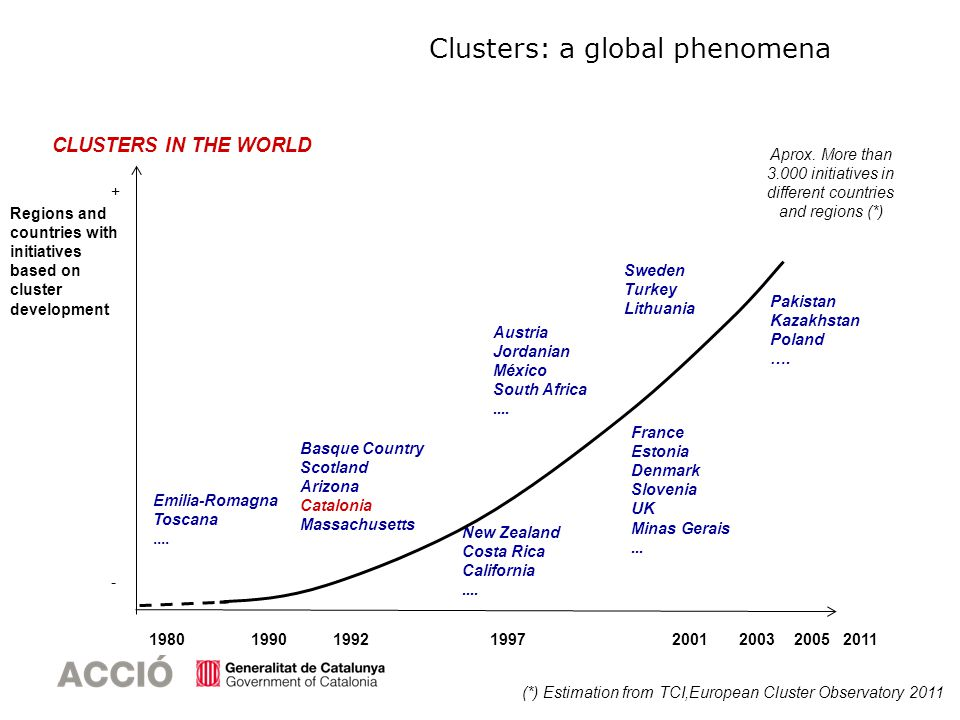 CLUSTERS IN THE WORLD 2001199719921980 Regions and countries with initiatives based on cluster development + - Emilia-Romagna Toscana....