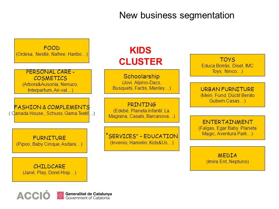 FOOD (Ordesa, Nestlé, Nafree, Haribo…) FURNITURE (Pipoo, Baby Cinque, Asdara…) SERVICES – EDUCATION (Invenio, Hamelin, Kids&Us…) PRINTING (Edebé, Plan