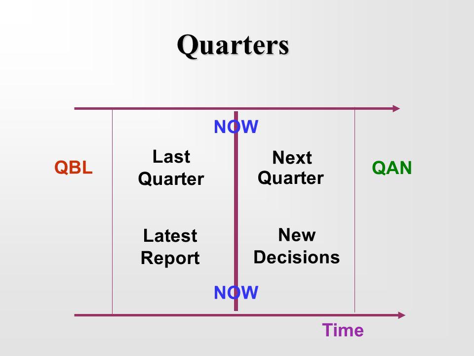 Quarters NOW Last Quarter Next Quarter QBL QAN Time Latest Report New Decisions NOW