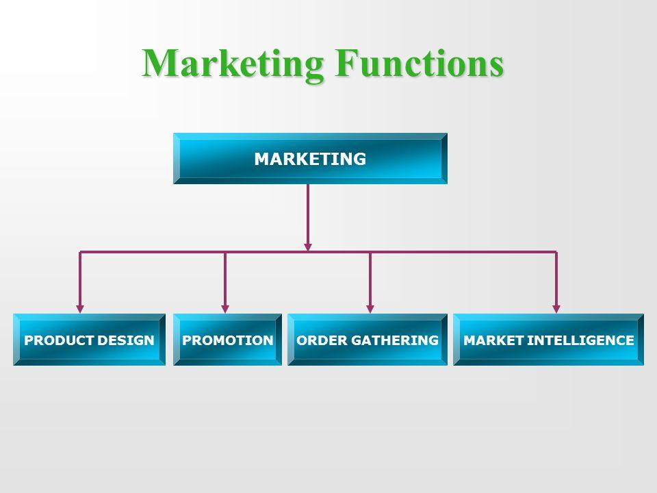 Marketing Functions MARKETING PRODUCT DESIGNPROMOTIONORDER GATHERINGMARKET INTELLIGENCE