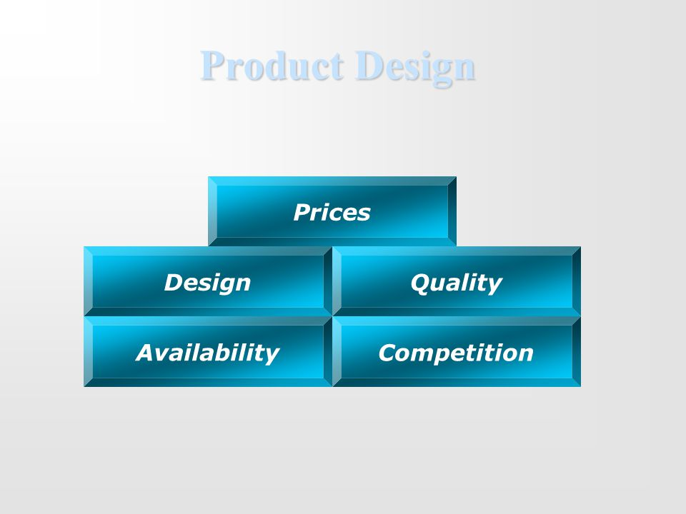 Product Design Prices Design Competition Availability Quality
