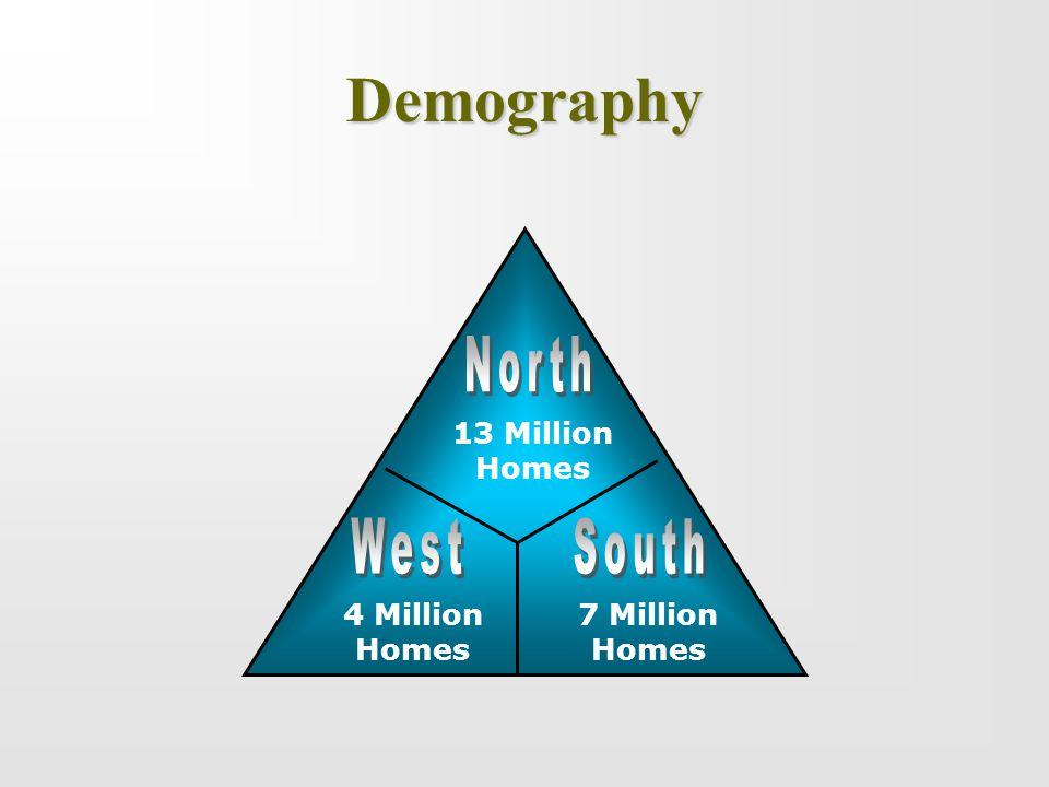 Demography 4 Million Homes 7 Million Homes 13 Million Homes