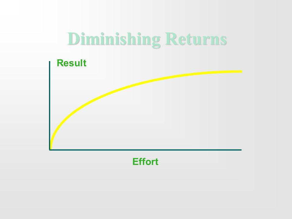 Diminishing Returns Effort Result
