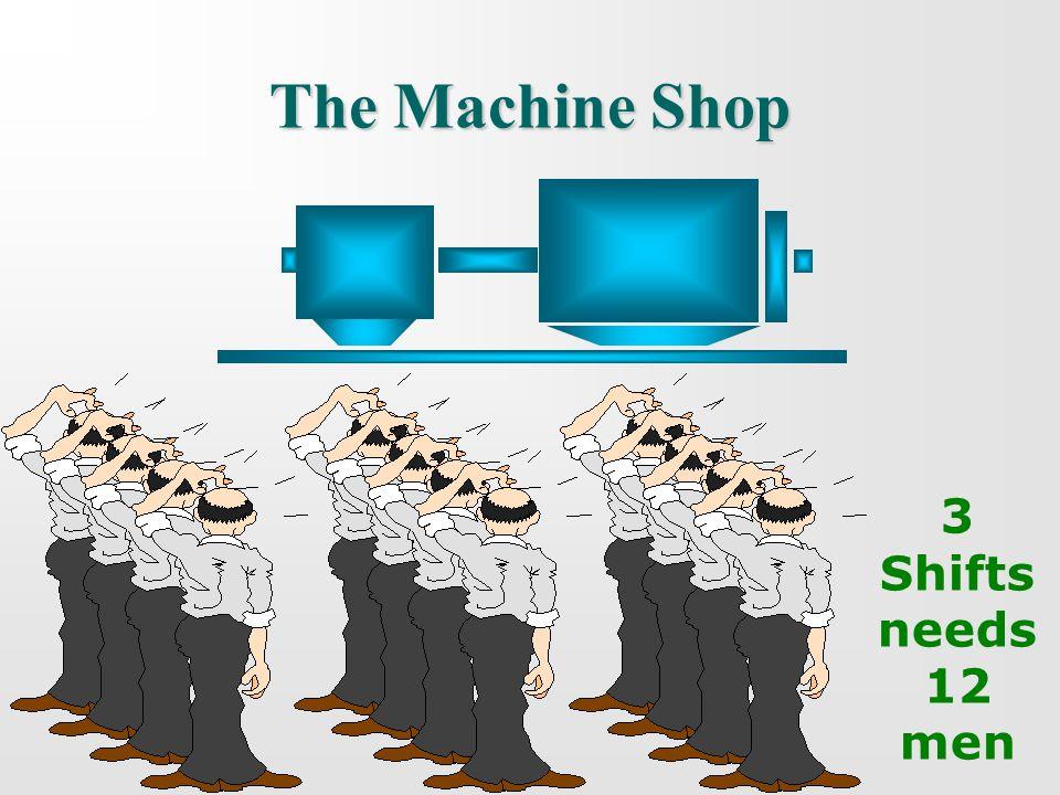 3 Shifts needs 12 men