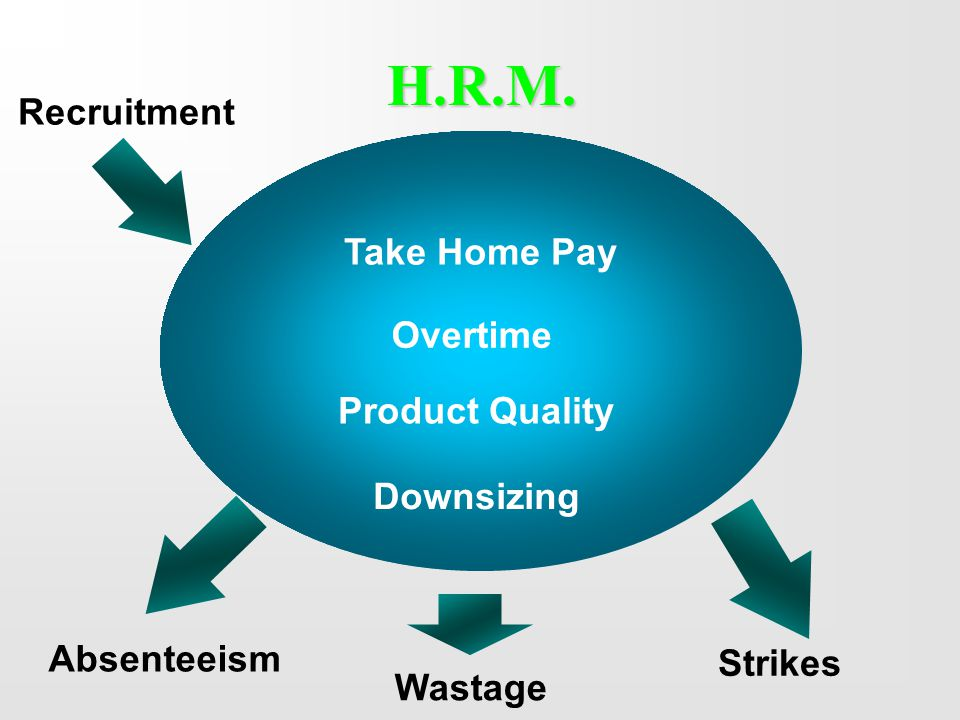 H.R.M. Take Home Pay Overtime Product Quality Downsizing Recruitment Absenteeism Wastage Strikes