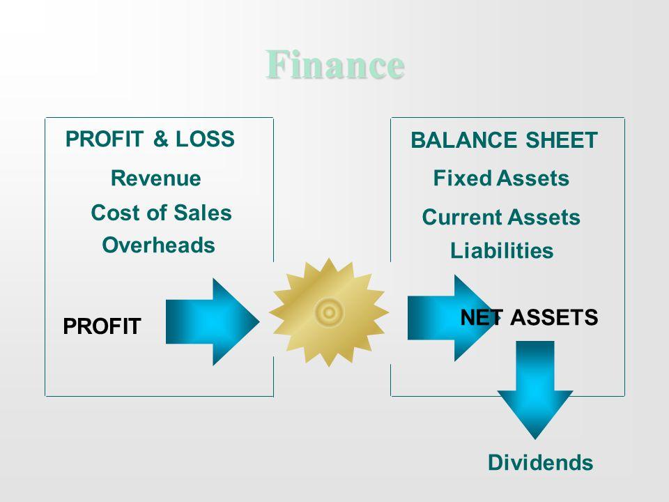 Finance PROFIT & LOSS BALANCE SHEET Revenue Cost of Sales Overheads PROFIT Fixed Assets Current Assets Liabilities NET ASSETS Dividends