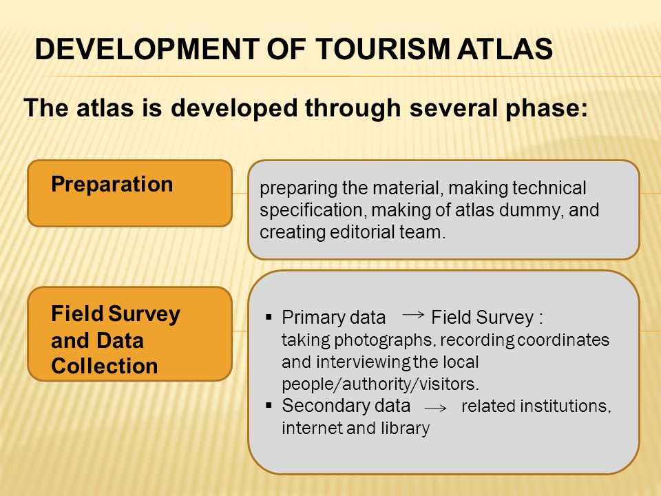 DEVELOPMENT OF TOURISM ATLAS The atlas is developed through several phase: Preparation preparing the material, making technical specification, making of atlas dummy, and creating editorial team.