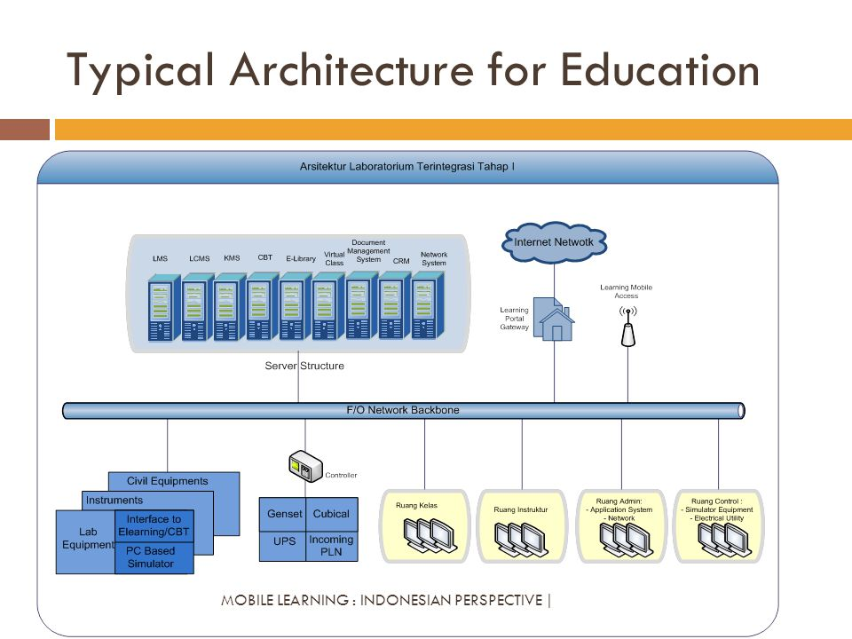 Typical Architecture for Education MOBILE LEARNING : INDONESIAN PERSPECTIVE |