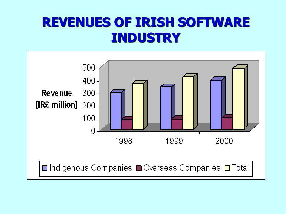 REVENUES OF IRISH SOFTWARE INDUSTRY