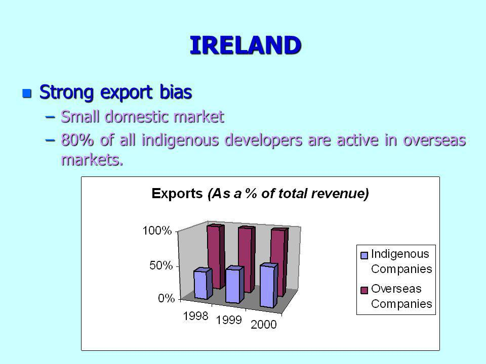 IRELAND n Strong export bias –Small domestic market –80% of all indigenous developers are active in overseas markets.