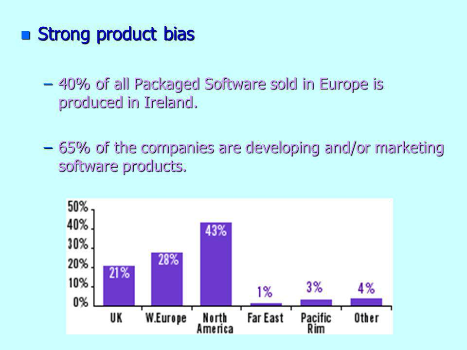 n Strong product bias –40% of all Packaged Software sold in Europe is produced in Ireland. –65% of the companies are developing and/or marketing softw