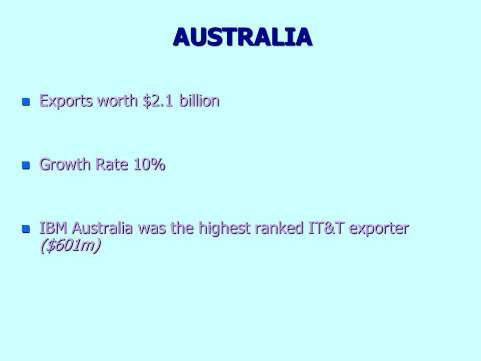 AUSTRALIA n Exports worth $2.1 billion n Growth Rate 10% n IBM Australia was the highest ranked IT&T exporter ($601m)
