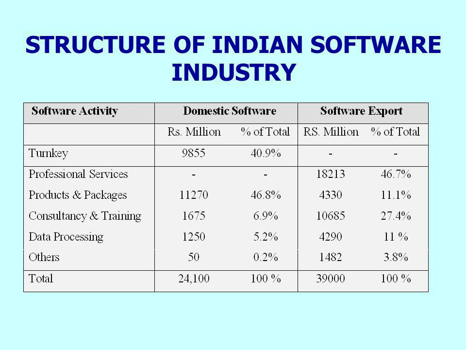 INDUSTRY EVOLUTION OF SOFTWARE POLICY IN THE LAST DECADE n The appropriateness of the policy s objectives.