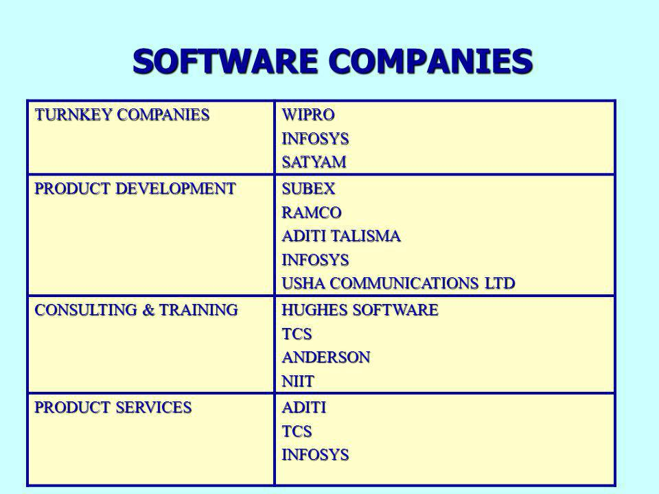 TOP 20 SOFTWARE COMPANIES IN INDIA