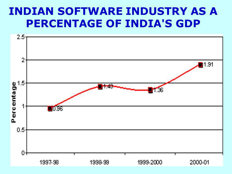 INDIAN SOFTWARE INDUSTRY AS A PERCENTAGE OF INDIA'S GDP