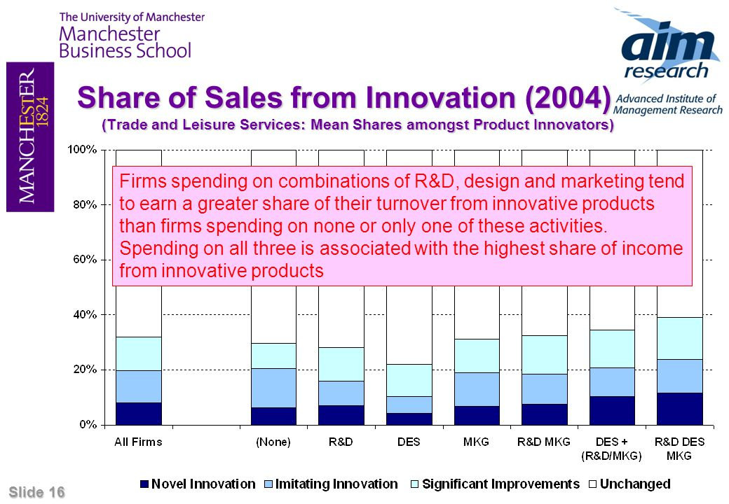 Slide 16 Share of Sales from Innovation (2004) (Trade and Leisure Services: Mean Shares amongst Product Innovators) Firms spending on combinations of R&D, design and marketing tend to earn a greater share of their turnover from innovative products than firms spending on none or only one of these activities.