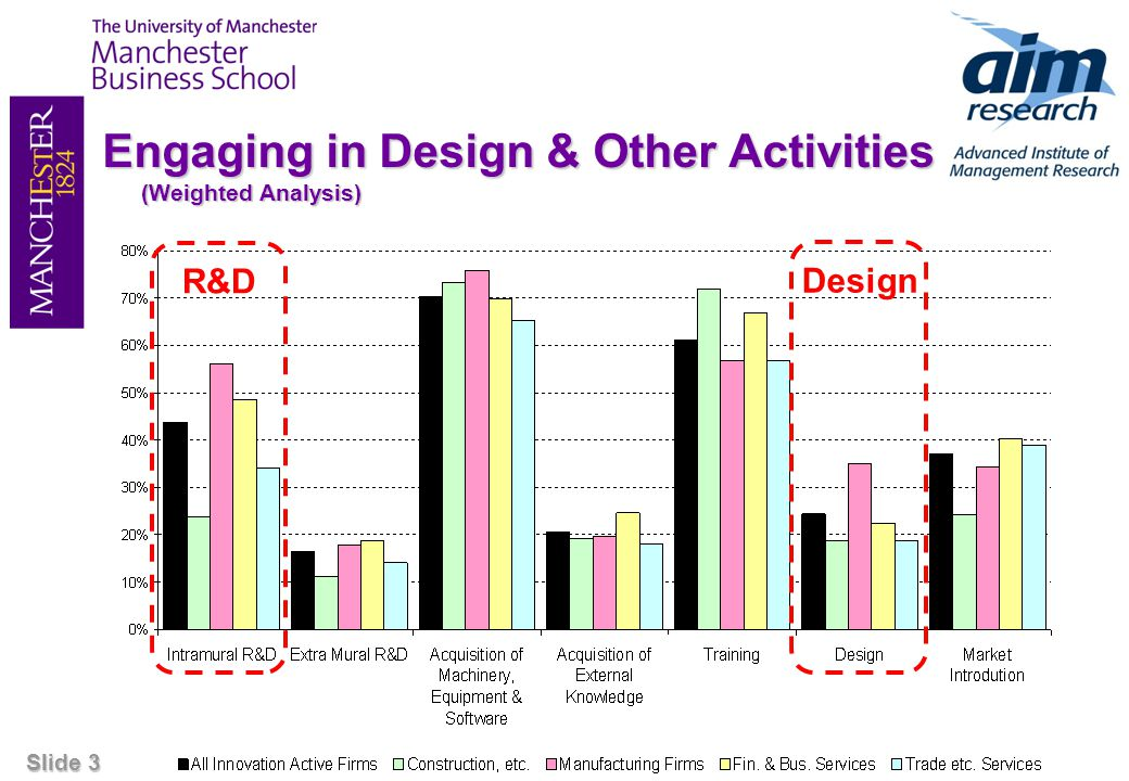 Slide 14 Share of Sales from Innovation (2004) (Manufacturing Firms: Mean Share of Turnover amongst Product Innovators) Firms spending on combinations of R&D, design and marketing tend to earn a greater share of their turnover from innovative products than firms spending on none or only one of these activities.