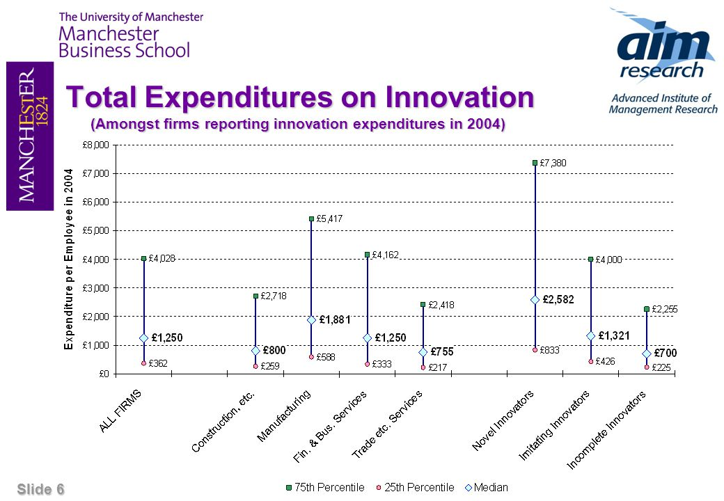 Slide 17 Expenditure on Design & R&D (Median expenditures amongst firms in each category) In all cases, firms spending on both design & R&D spend more on these two activities than the sum of spending on R&D and design by firms that spend on only one of these activities.