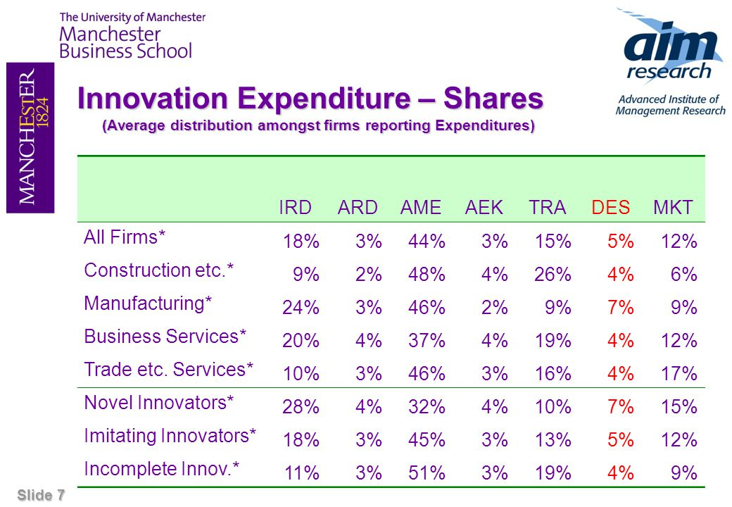 Slide 7 Innovation Expenditure – Shares (Average distribution amongst firms reporting Expenditures) IRDARDAMEAEKTRADESMKT All Firms* 18%3%44%3%15%5%12