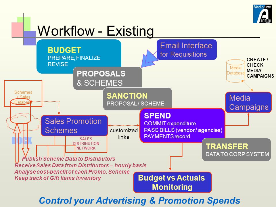 Workflow - Existing BUDGET PREPARE, FINALIZE REVISE Media Database CREATE / CHECK MEDIA CAMPAIGNS DOCX Publish Scheme Data to Distributors Receive Sal