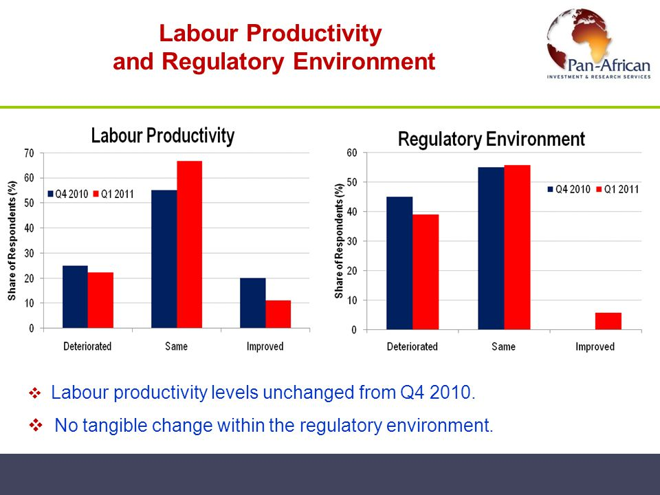 Labour Productivity and Regulatory Environment Labour productivity levels unchanged from Q4 2010. No tangible change within the regulatory environment