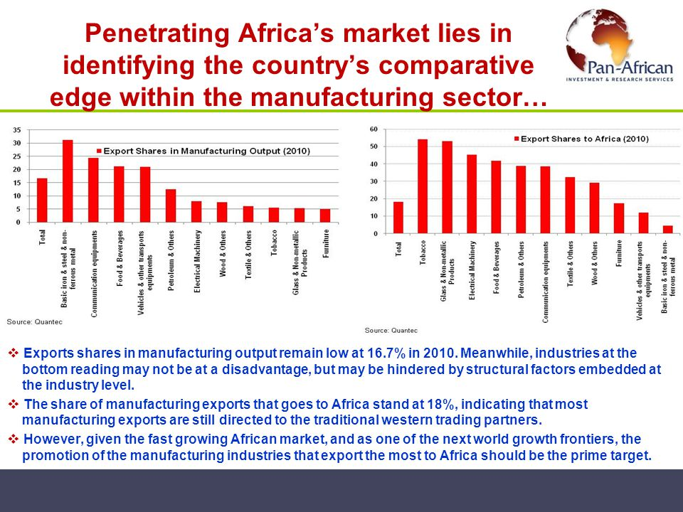Penetrating Africas market lies in identifying the countrys comparative edge within the manufacturing sector… Exports shares in manufacturing output r
