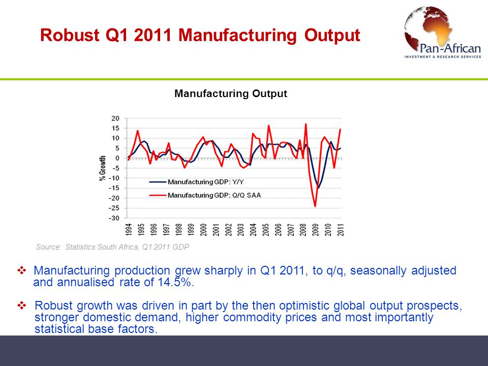 Robust Q1 2011 Manufacturing Output Source: Statistics South Africa, Q1 2011 GDP Manufacturing production grew sharply in Q1 2011, to q/q, seasonally
