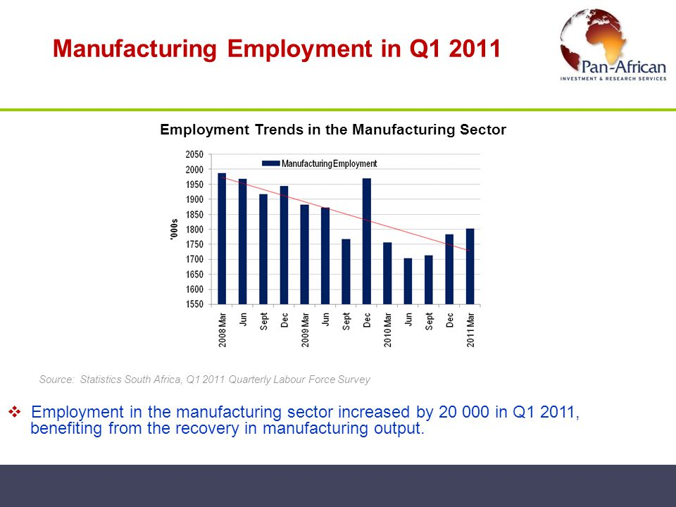 Manufacturing Employment in Q1 2011 Source: Statistics South Africa, Q1 2011 Quarterly Labour Force Survey Employment in the manufacturing sector incr