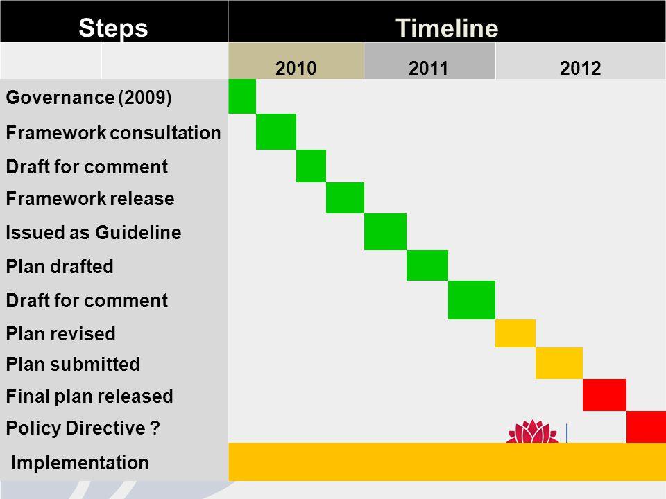 StepsTimeline 201020112012 Governance (2009) Framework consultation Draft for comment Framework release Issued as Guideline Plan drafted Draft for com