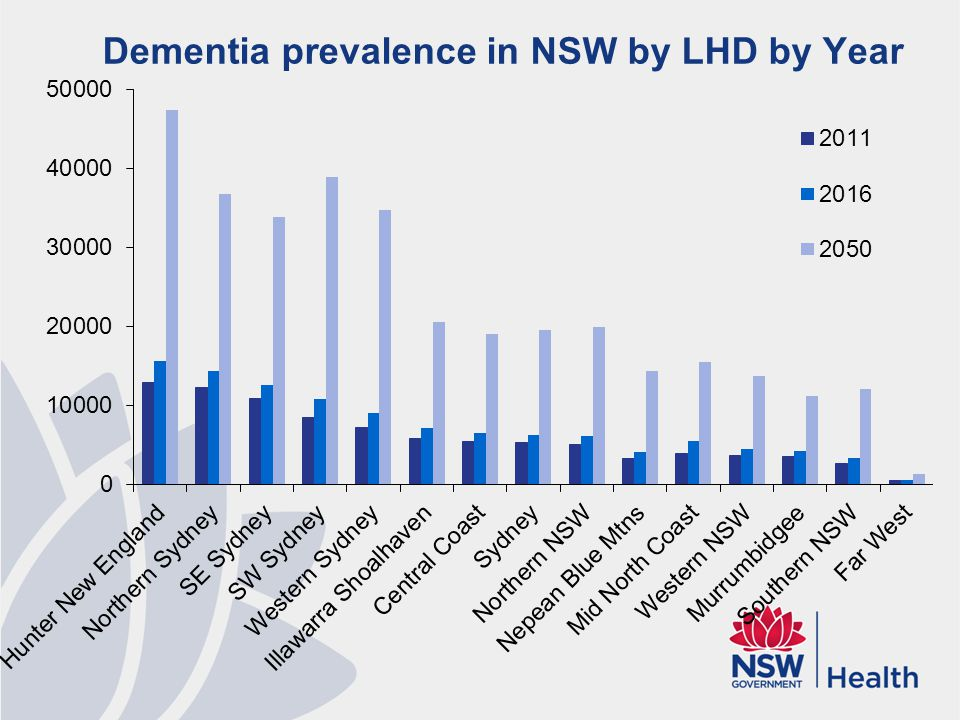 Dementia prevalence in NSW by LHD by Year