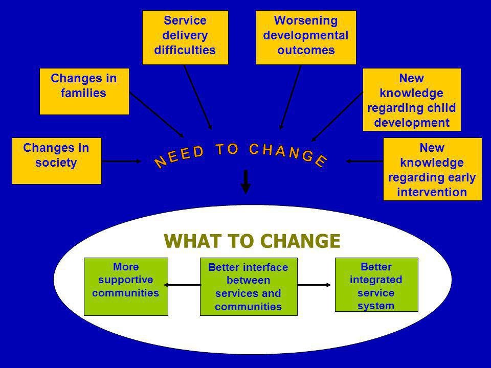 Changes in society Service delivery difficulties Worsening developmental outcomes New knowledge regarding child development Changes in families WHAT TO CHANGE More supportive communities Better interface between services and communities Better integrated service system New knowledge regarding early intervention