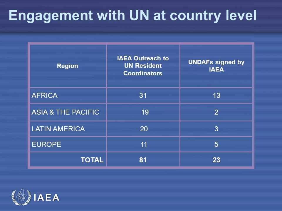 Engagement with UN at country level Region IAEA Outreach to UN Resident Coordinators UNDAFs signed by IAEA AFRICA3113 ASIA & THE PACIFIC 192 LATIN AMERICA 203 EUROPE 115 TOTAL8123