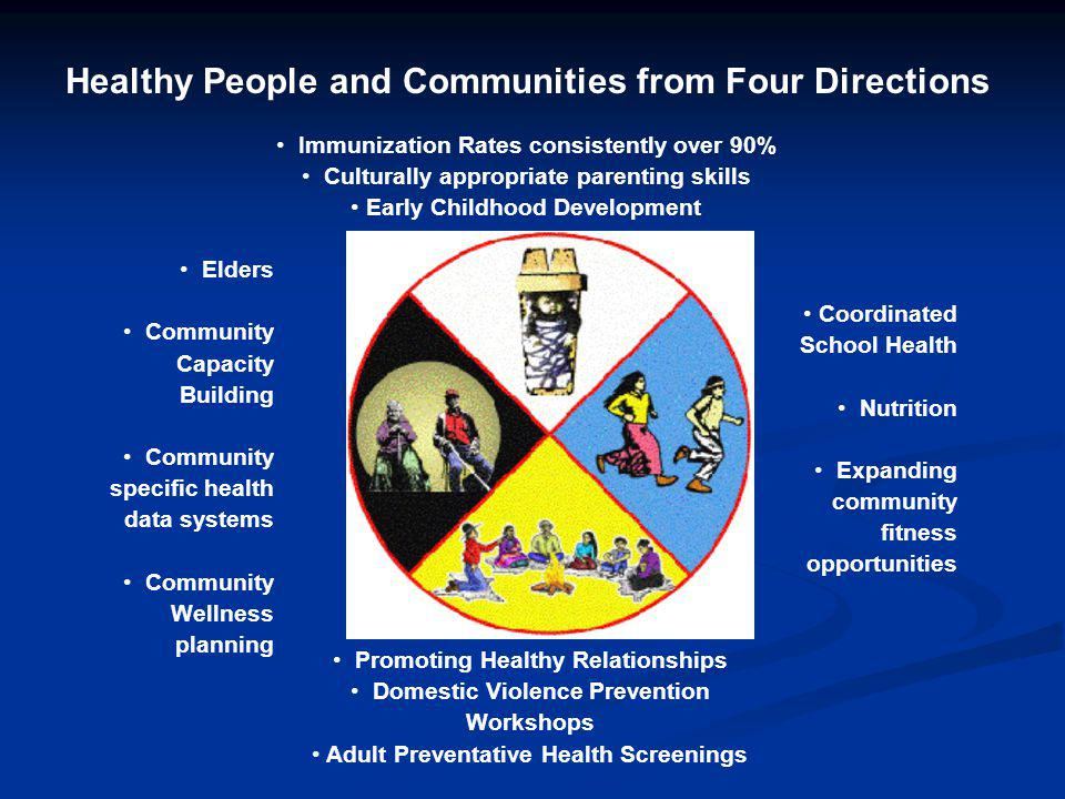 Immunization Rates consistently over 90% Culturally appropriate parenting skills Early Childhood Development Coordinated School Health Nutrition Expanding community fitness opportunities Promoting Healthy Relationships Domestic Violence Prevention Workshops Adult Preventative Health Screenings Elders Community Capacity Building Community specific health data systems Community Wellness planning Healthy People and Communities from Four Directions