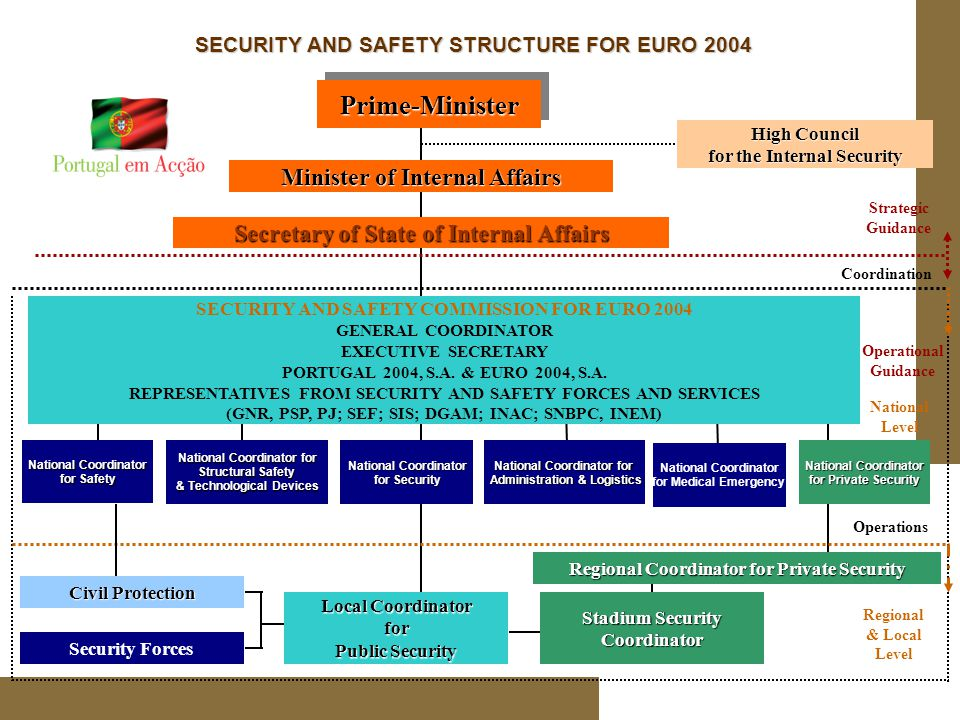 Prime-MinisterPrime-Minister Minister of Internal Affairs SECURITY AND SAFETY COMMISSION FOR EURO 2004 GENERAL COORDINATOR EXECUTIVE SECRETARY PORTUGAL 2004, S.A.
