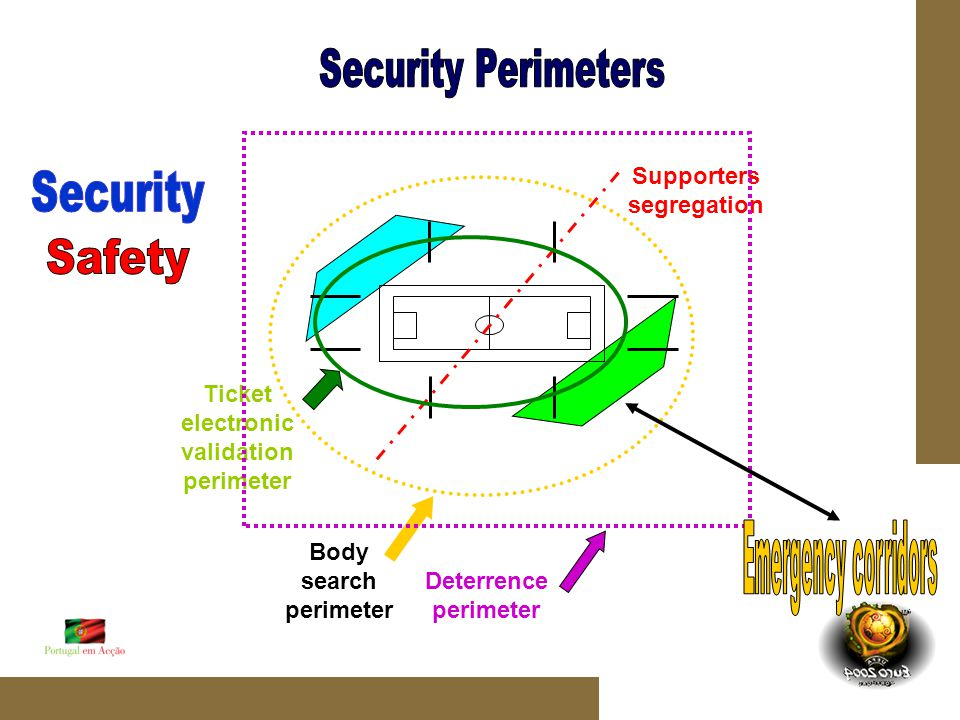 Supporters segregation Ticket electronic validation perimeter Body search perimeter Deterrence perimeter