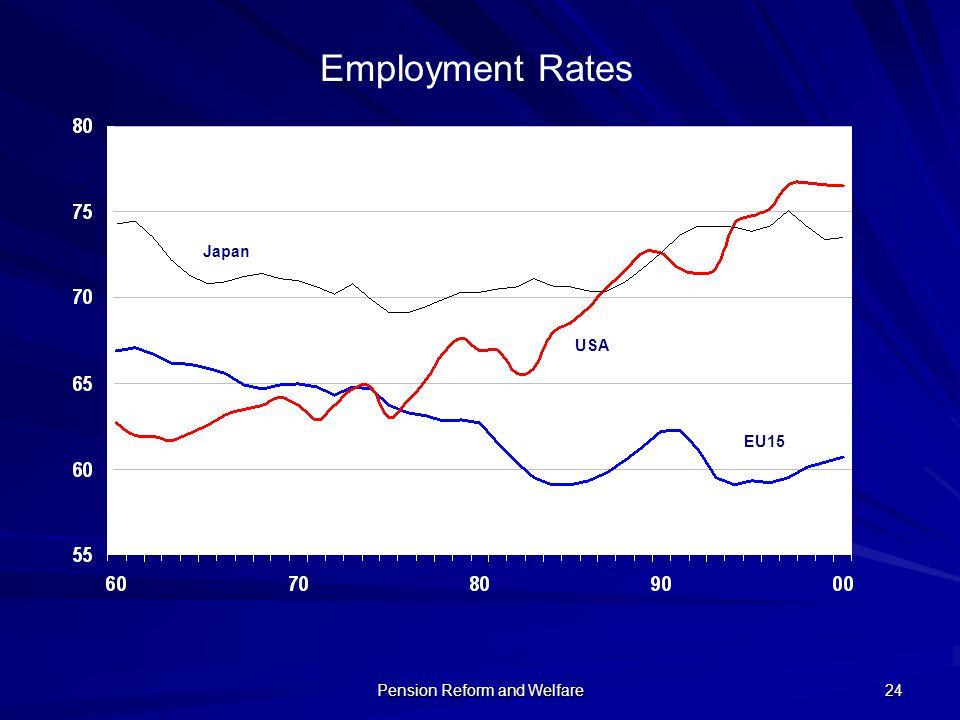 Pension Reform and Welfare 24 Japan USA EU15 Employment Rates