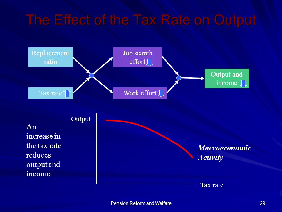 Pension Reform and Welfare 29 The Effect of the Tax Rate on Output Replacement ratio Tax rate Job search effort Work effort Output and income Output T