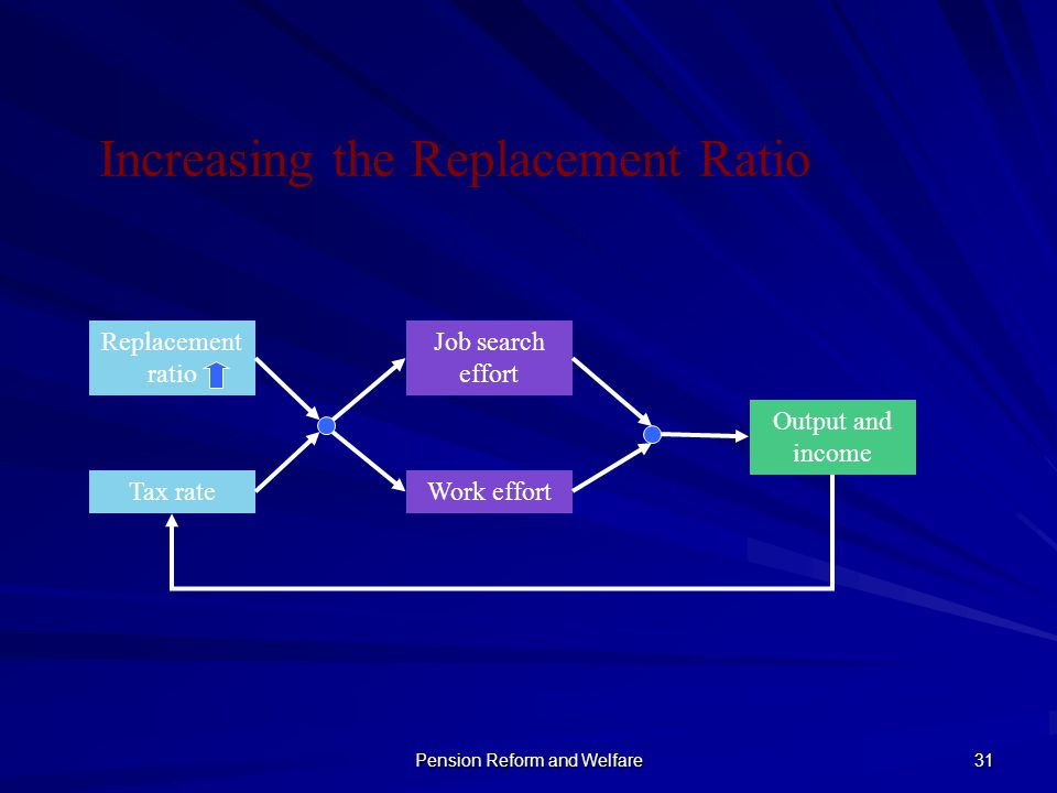 Pension Reform and Welfare 31 Increasing the Replacement Ratio Replacement ratio Tax rate Job search effort Work effort Output and income