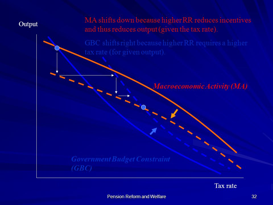 Pension Reform and Welfare 32 Tax rate Macroeconomic Activity (MA) Output Government Budget Constraint (GBC) MA shifts down because higher RR reduces