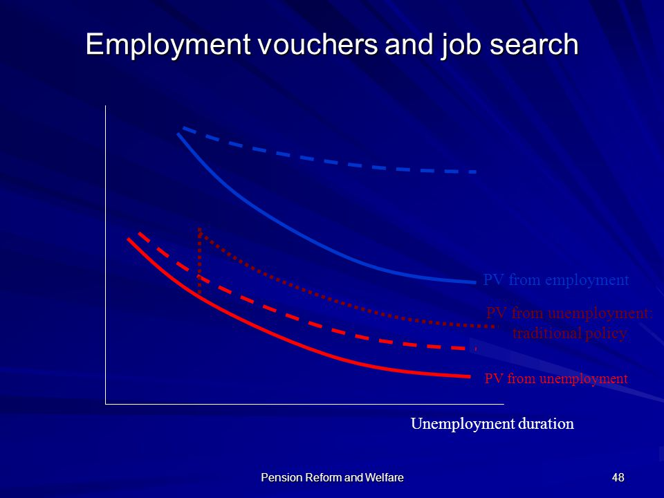 Pension Reform and Welfare 48 Unemployment duration PV from employment PV from unemployment PV from unemployment: traditional policy Employment vouche