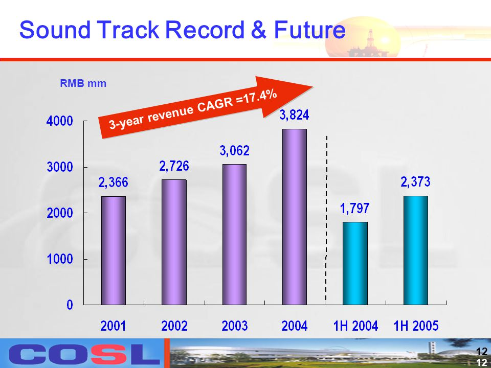 12 Sound Track Record & Future RMB mm 3-year revenue CAGR =17.4%