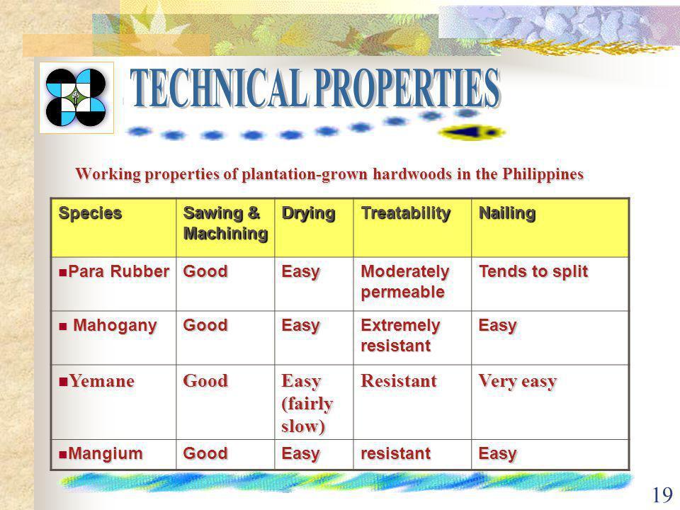 18 Working properties