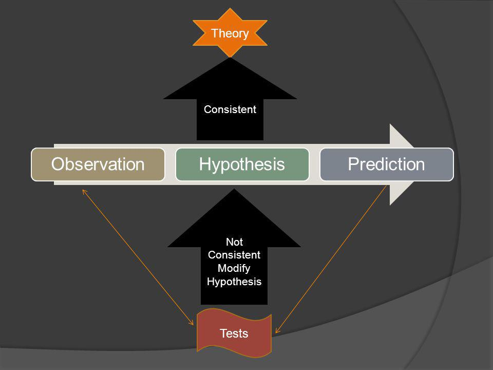 ObservationHypothesisPrediction Theory Tests Consistent Not Consistent Modify Hypothesis