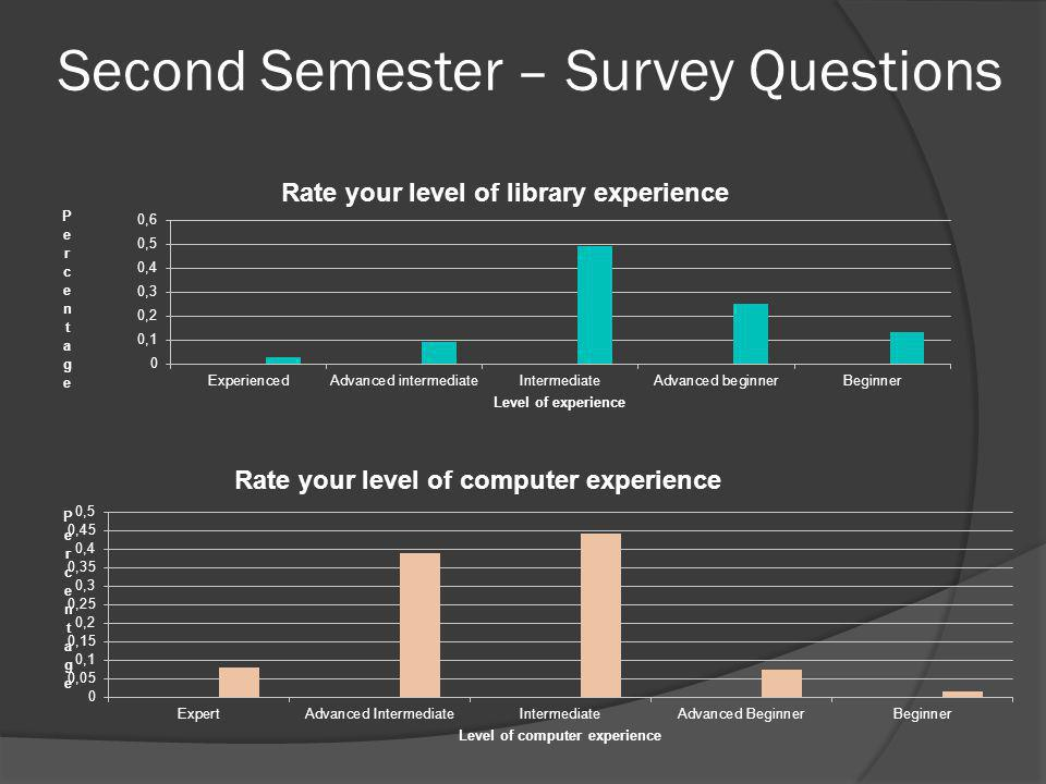 Second Semester – Survey Questions