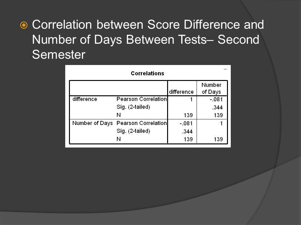 Correlation between Score Difference and Number of Days Between Tests– Second Semester