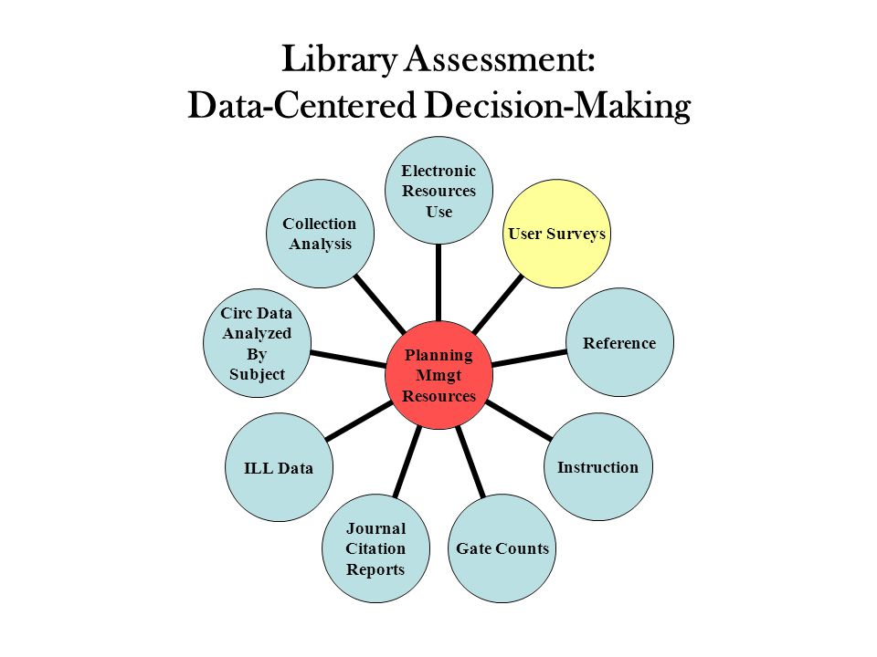 Library Assessment: Data-Centered Decision-Making Planning Mmgt Resources Electronic Resources Use User Surveys ReferenceInstruction Gate Counts Journal Citation Reports ILL Data Circ Data Analyzed By Subject Collection Analysis