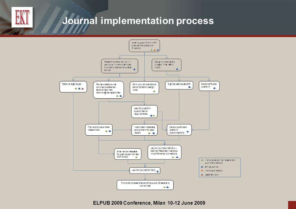 ELPUB 2009 Conference, Milan 10-12 June 2009 Journal implementation process