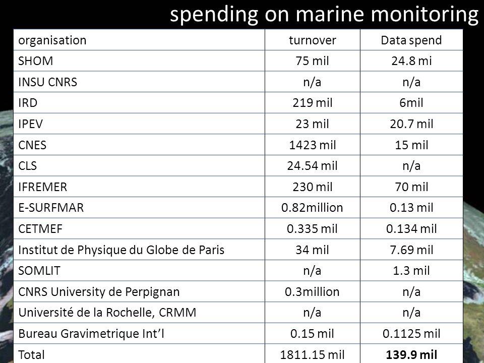 EIONET, Guy Fawkes 2009 6/19 spending on marine monitoring organisationturnoverData spend SHOM75 mil24.8 mi INSU CNRSn/a IRD219 mil6mil IPEV23 mil20.7 mil CNES1423 mil15 mil CLS24.54 miln/a IFREMER230 mil70 mil E-SURFMAR0.82million0.13 mil CETMEF0.335 mil0.134 mil Institut de Physique du Globe de Paris34 mil7.69 mil SOMLITn/a1.3 mil CNRS University de Perpignan0.3millionn/a Université de la Rochelle, CRMMn/a Bureau Gravimetrique Intl0.15 mil0.1125 mil Total1811.15 mil139.9 mil
